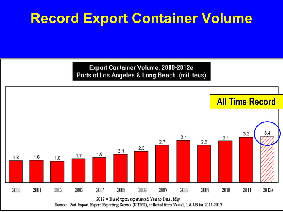 Record Export Container Volume All Time Record