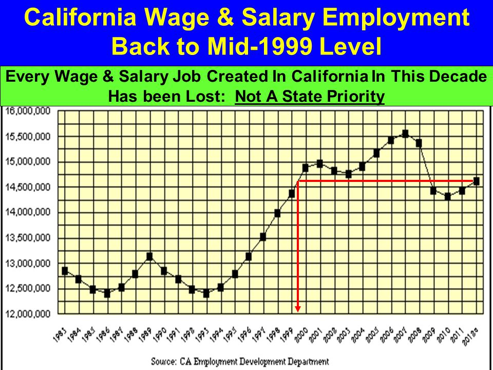 California Wage & Salary Employment Back to Mid-1999 Level Every Wage & Salary Job Created In California In This Decade Has been Lost: Not A State Pri