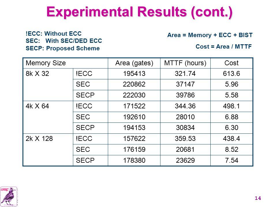 14 IC-DFN/08-06/cww Experimental Results (cont.) Memory SizeArea (gates)MTTF (hours)Cost 8k X 32!ECC195413321.74613.6 SEC220862371475.96 SECP222030397865.58 4k X 64!ECC171522344.36498.1 SEC192610280106.88 SECP194153308346.30 2k X 128!ECC157622359.53438.4 SEC176159206818.52 SECP178380236297.54 Cost = Area / MTTF !ECC: Without ECC SEC: With SEC/DED ECC SECP: Proposed Scheme Area = Memory + ECC + BIST