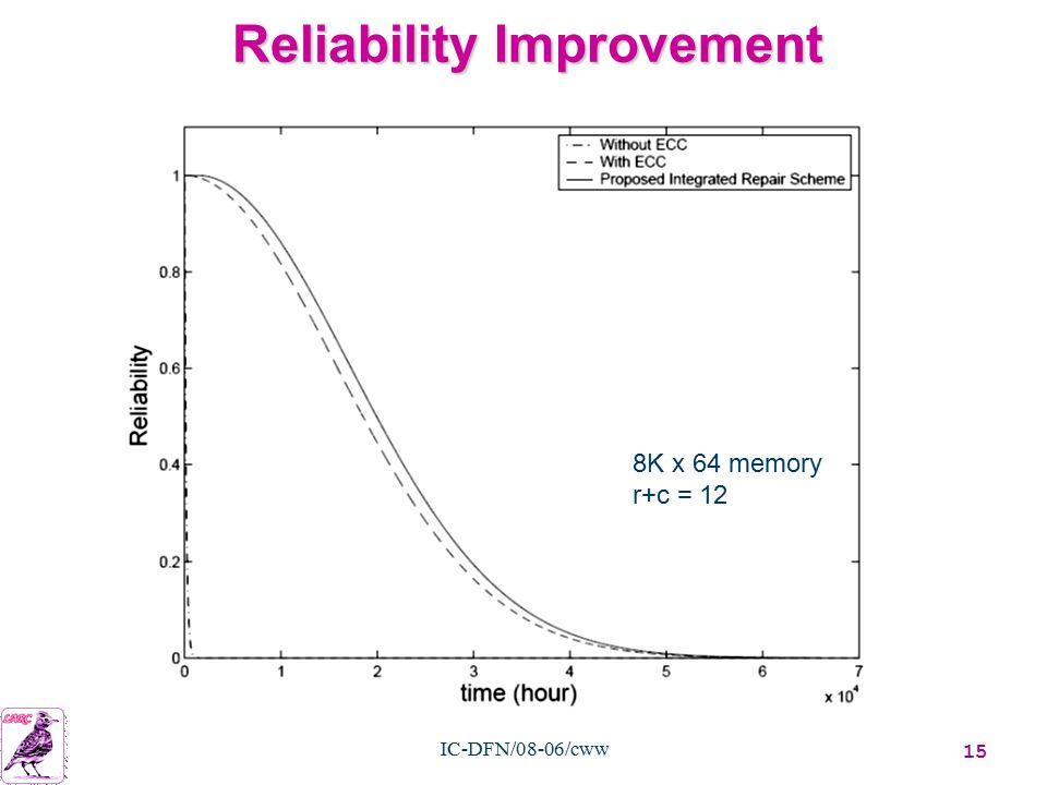 15 IC-DFN/08-06/cww Reliability Improvement 8K x 64 memory r+c = 12