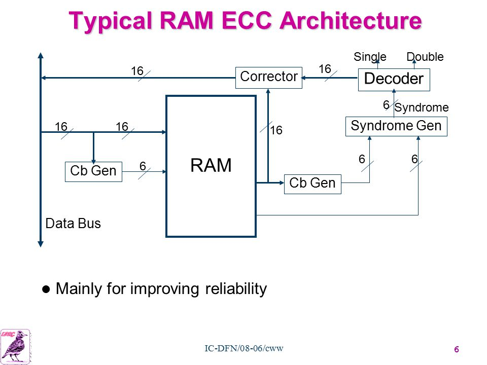 6 IC-DFN/08-06/cww Typical RAM ECC Architecture RAM Cb Gen Decoder Syndrome Gen Corrector 16 6 66 6 SingleDouble Syndrome Data Bus Mainly for improving reliability