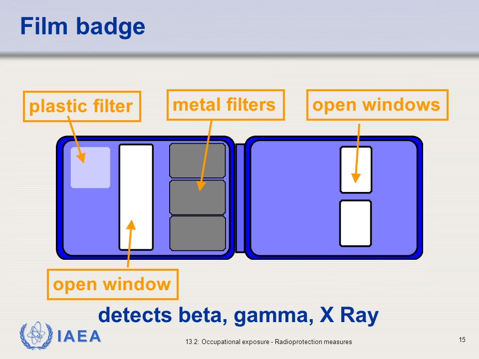 IAEA 13.2: Occupational exposure - Radioprotection measures 15 Film badge plastic filter metal filtersopen windows open window detects beta, gamma, X