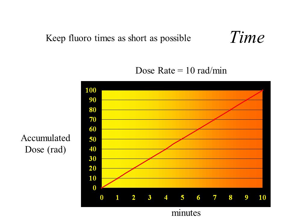 Basic Radiation Safety Techniques Time - As exposure time increases, dose accumulates -- Keep fluoro times as short as possible. A bell or buzzer will