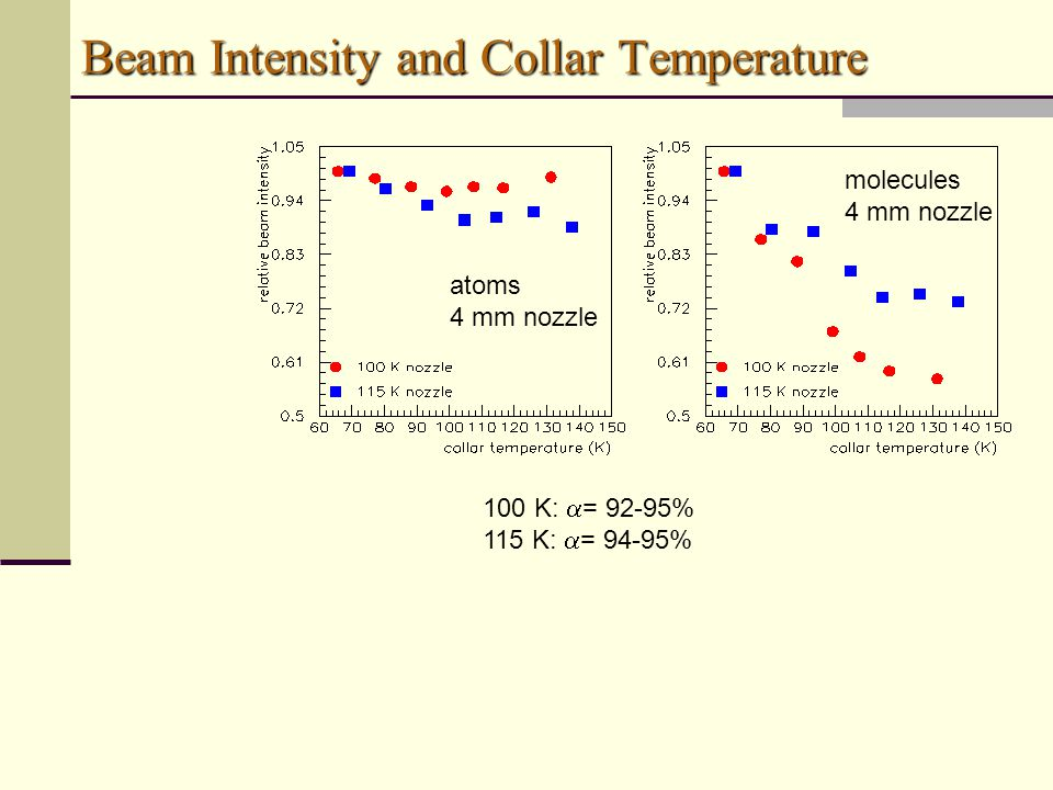 atoms 4 mm nozzle molecules 4 mm nozzle Beam Intensity and Collar Temperature 100 K:  = 92-95% 115 K:  = 94-95%