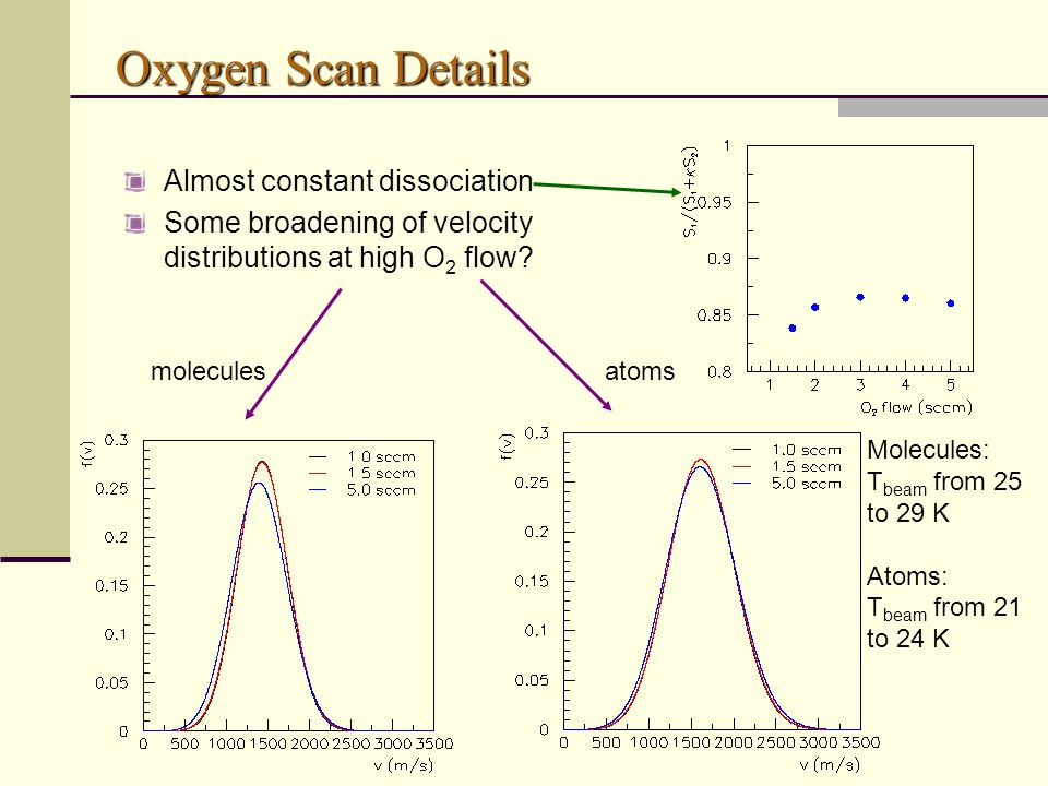 Oxygen Scan Details Almost constant dissociation Some broadening of velocity distributions at high O 2 flow? moleculesatoms Molecules: T beam from 25