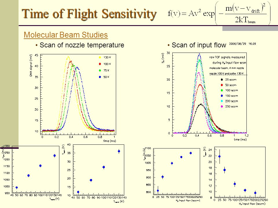 Time of Flight Sensitivity Scan of nozzle temperature Scan of input flow Molecular Beam Studies