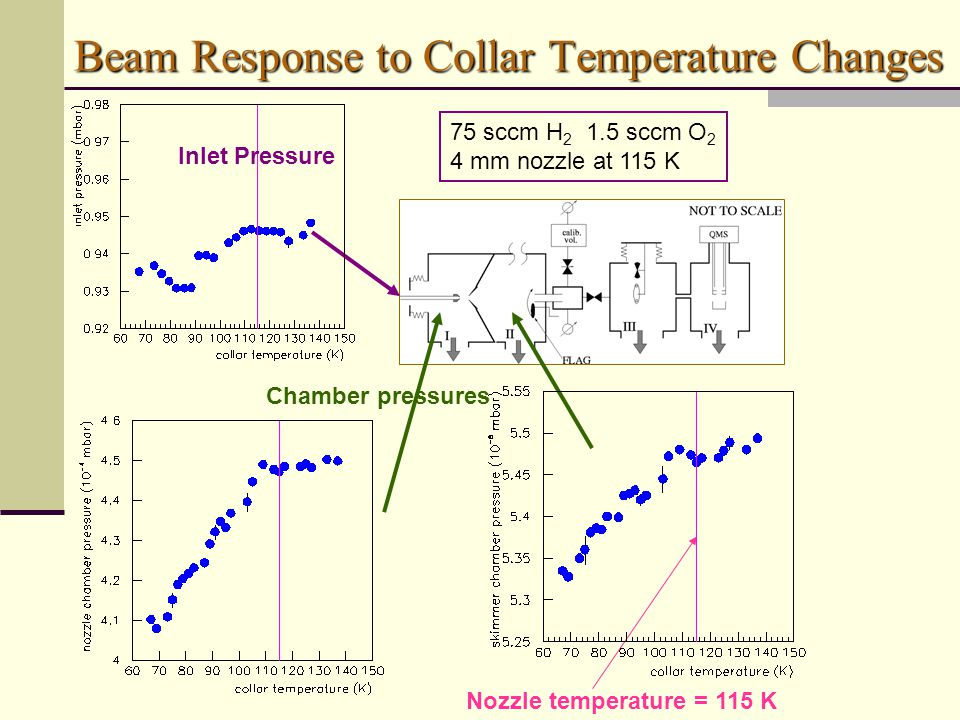 Chamber pressures Nozzle temperature = 115 K Beam Response to Collar Temperature Changes 75 sccm H 2 1.5 sccm O 2 4 mm nozzle at 115 K Inlet Pressure