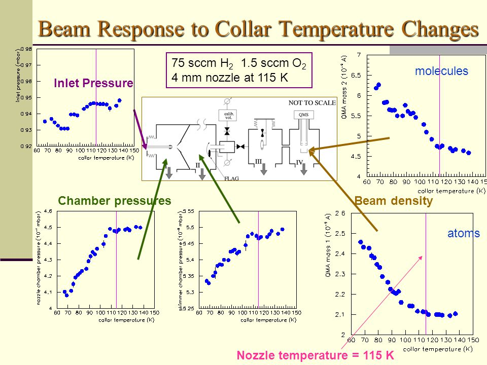 molecules atoms Chamber pressures Nozzle temperature = 115 K Beam density Beam Response to Collar Temperature Changes 75 sccm H 2 1.5 sccm O 2 4 mm nozzle at 115 K Inlet Pressure