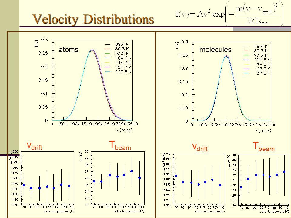 Velocity Distributions atomsmolecules v drift T beam v drift T beam