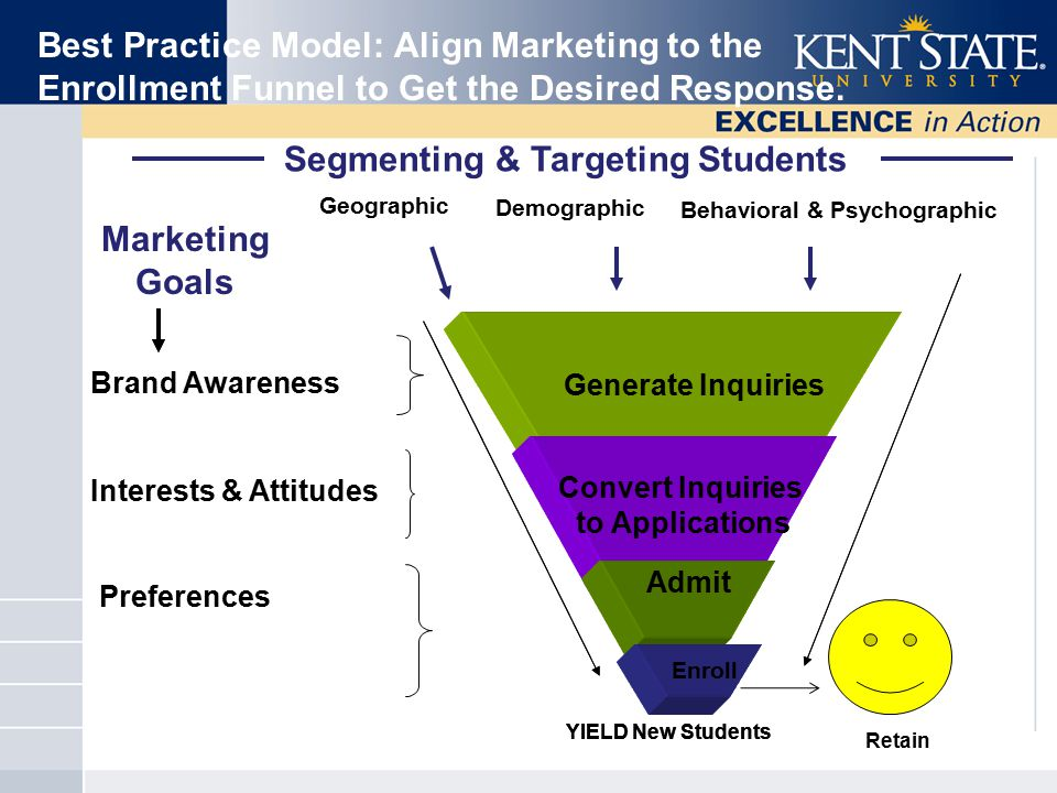 Best Practice Model: Align Marketing to the Enrollment Funnel to Get the Desired Response. Geographic Demographic Brand Awareness Interests & Attitude