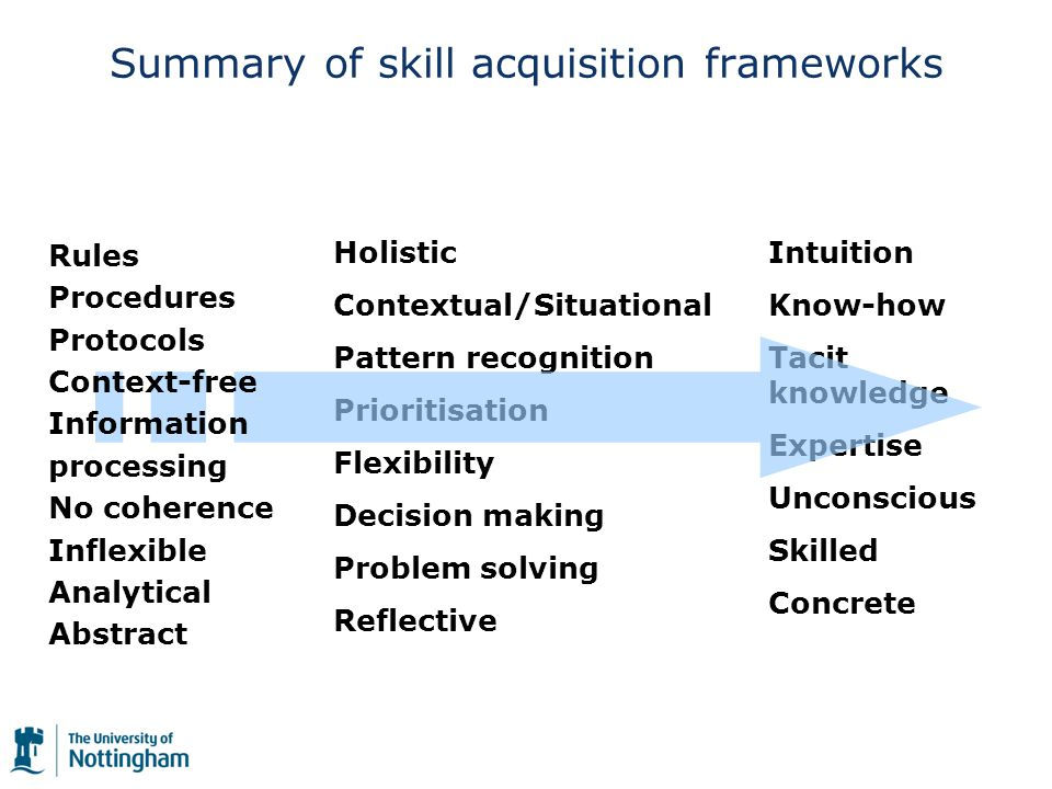 Summary of skill acquisition frameworks Holistic Contextual/Situational Pattern recognition Prioritisation Flexibility Decision making Problem solving Reflective Intuition Know-how Tacit knowledge Expertise Unconscious Skilled Concrete Rules Procedures Protocols Context-free Information processing No coherence Inflexible Analytical Abstract