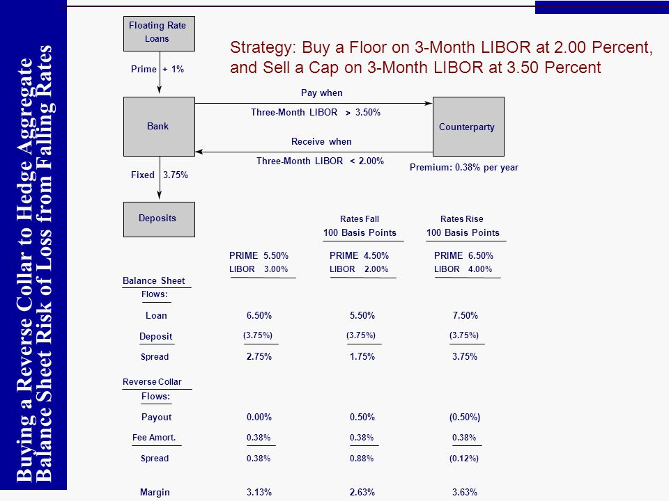 Buying a Reverse Collar to Hedge Aggregate Balance Sheet Risk of Loss from Falling Rates Strategy: Buy a Floor on 3-Month LIBOR at 2.00 Percent, and S
