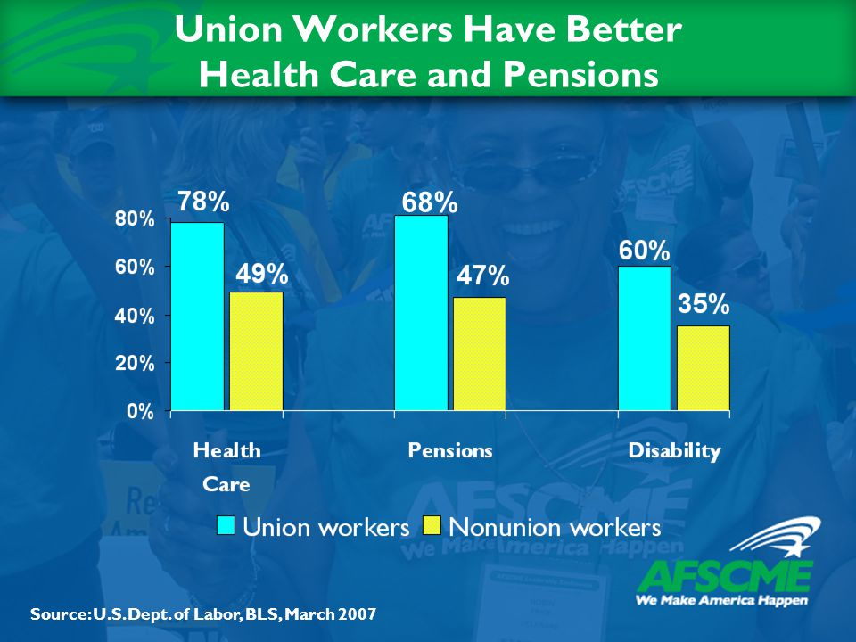 Union Workers Have Better Health Care and Pensions Source: U.S. Dept. of Labor, BLS, March 2007 68%