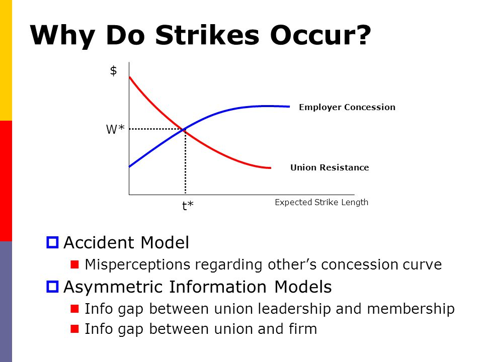 Why Do Strikes Occur?  Accident Model Misperceptions regarding other's concession curve  Asymmetric Information Models Info gap between union leader