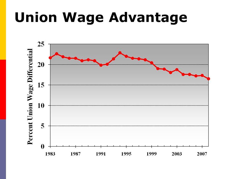 Union Wage Advantage