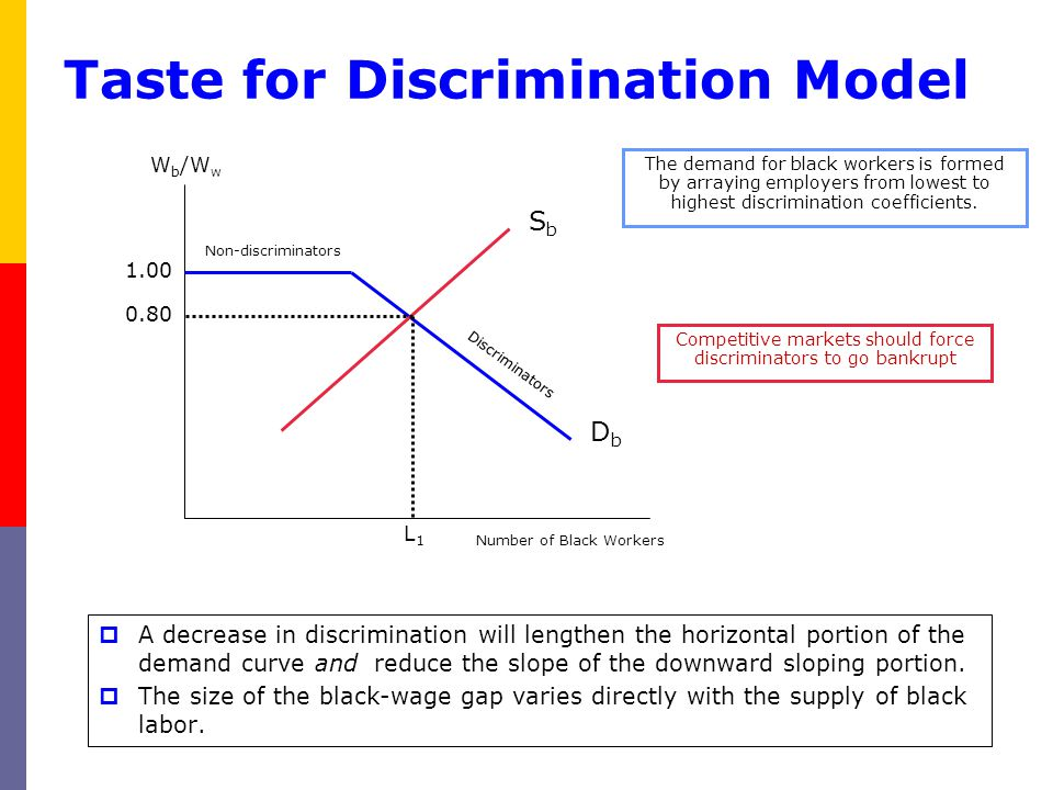  A decrease in discrimination will lengthen the horizontal portion of the demand curve and reduce the slope of the downward sloping portion.  The si