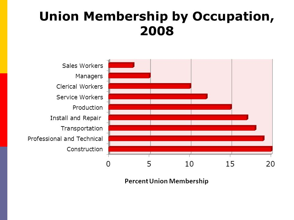Union Membership by Occupation, 2008
