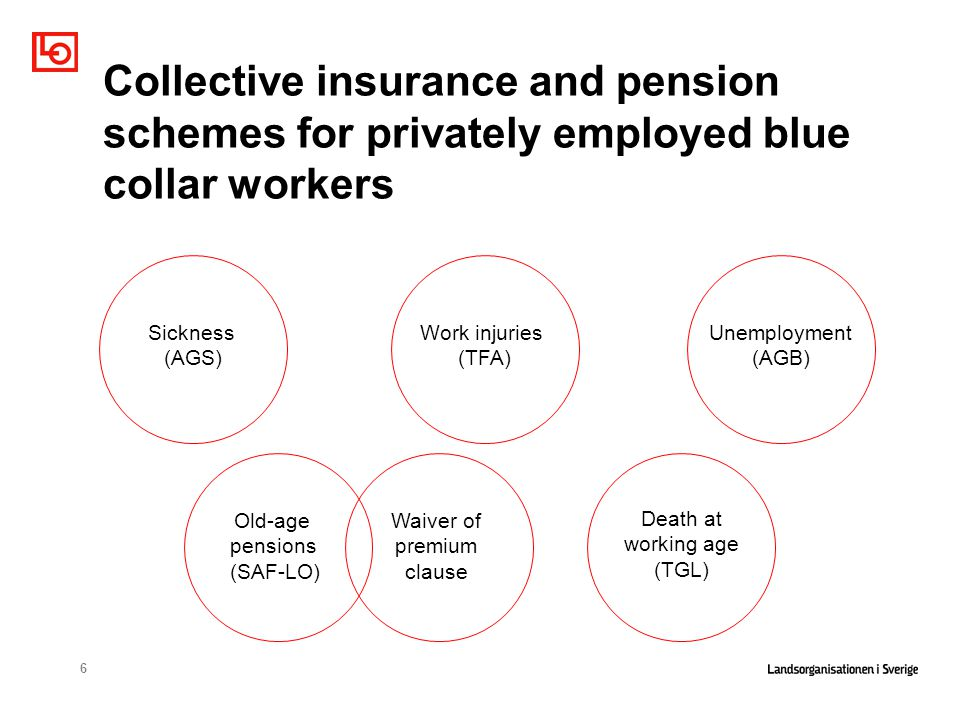 6 Collective insurance and pension schemes for privately employed blue collar workers Sickness (AGS) Work injuries (TFA) Unemployment (AGB) Death at working age (TGL) Old-age pensions (SAF-LO) Waiver of premium clause