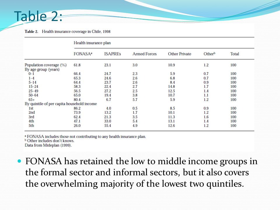 Table 2: FONASA has retained the low to middle income groups in the formal sector and informal sectors, but it also covers the overwhelming majority of the lowest two quintiles.