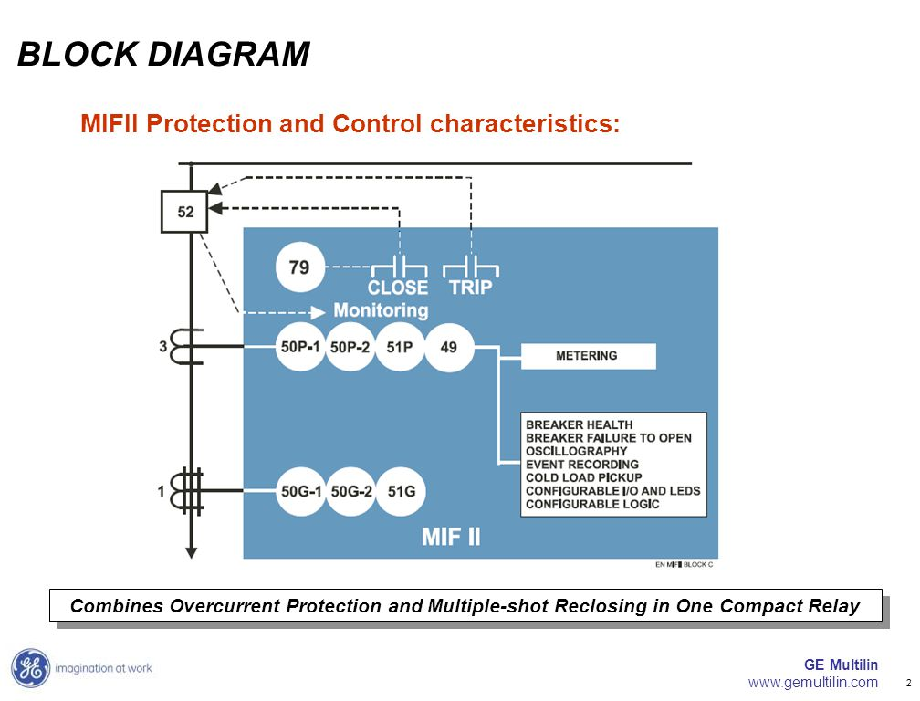 GE Multilin www.gemultilin.com 2 MIFII Protection and Control characteristics: BLOCK DIAGRAM Combines Overcurrent Protection and Multiple-shot Reclosi