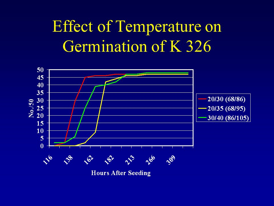 Effect of Temperature on Germination of K 326