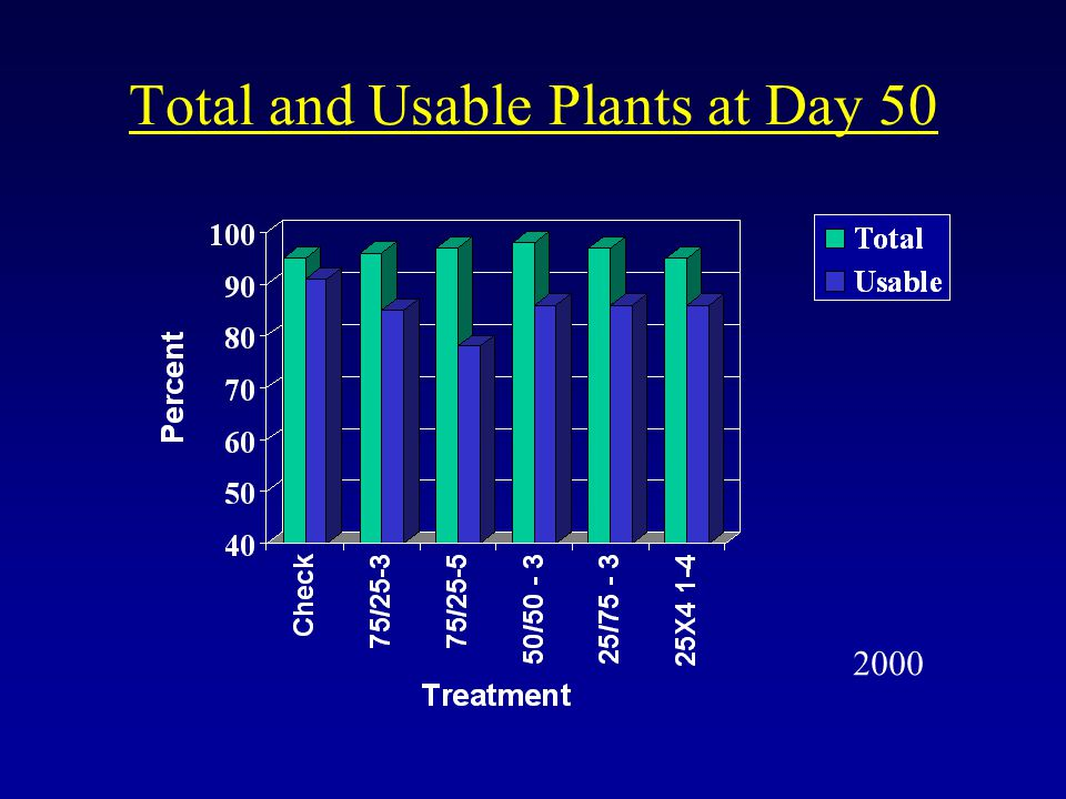 Total and Usable Plants at Day 50 2000