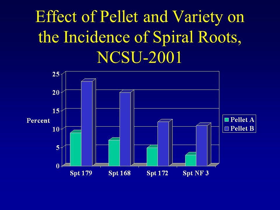 Effect of Pellet and Variety on the Incidence of Spiral Roots, NCSU-2001