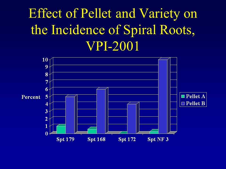 Effect of Pellet and Variety on the Incidence of Spiral Roots, VPI-2001