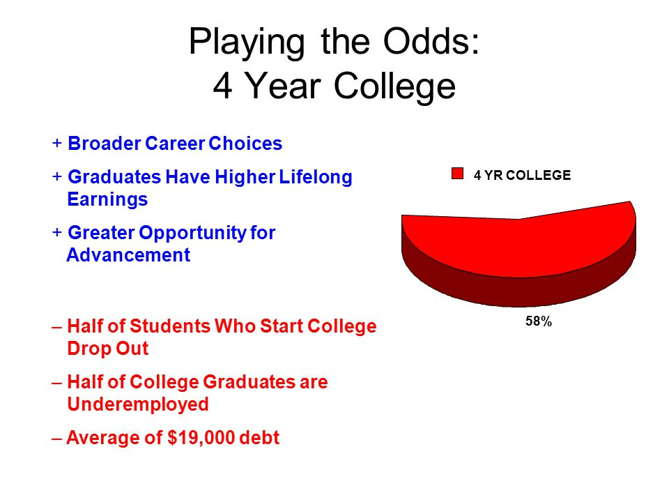Playing the Odds: 4 Year College 58% 4 YR COLLEGE + Broader Career Choices + Graduates Have Higher Lifelong Earnings + Greater Opportunity for Advancement – Half of Students Who Start College Drop Out – Half of College Graduates are Underemployed – Average of $19,000 debt