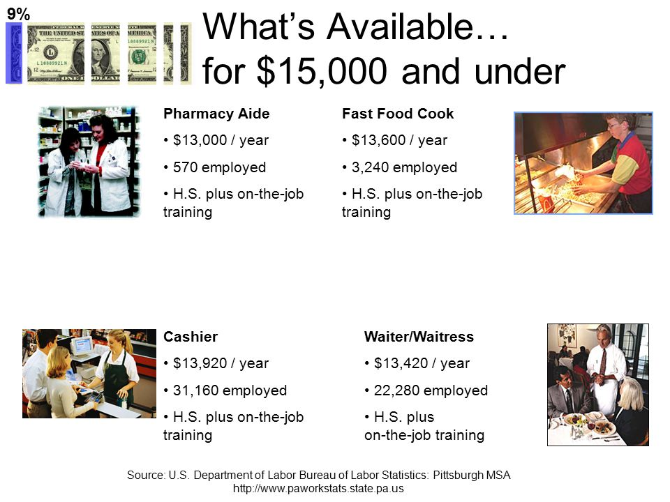 What's Available… for $15,000 - $25,000 Secretary $23,040 / year 23,240 employed H.S.