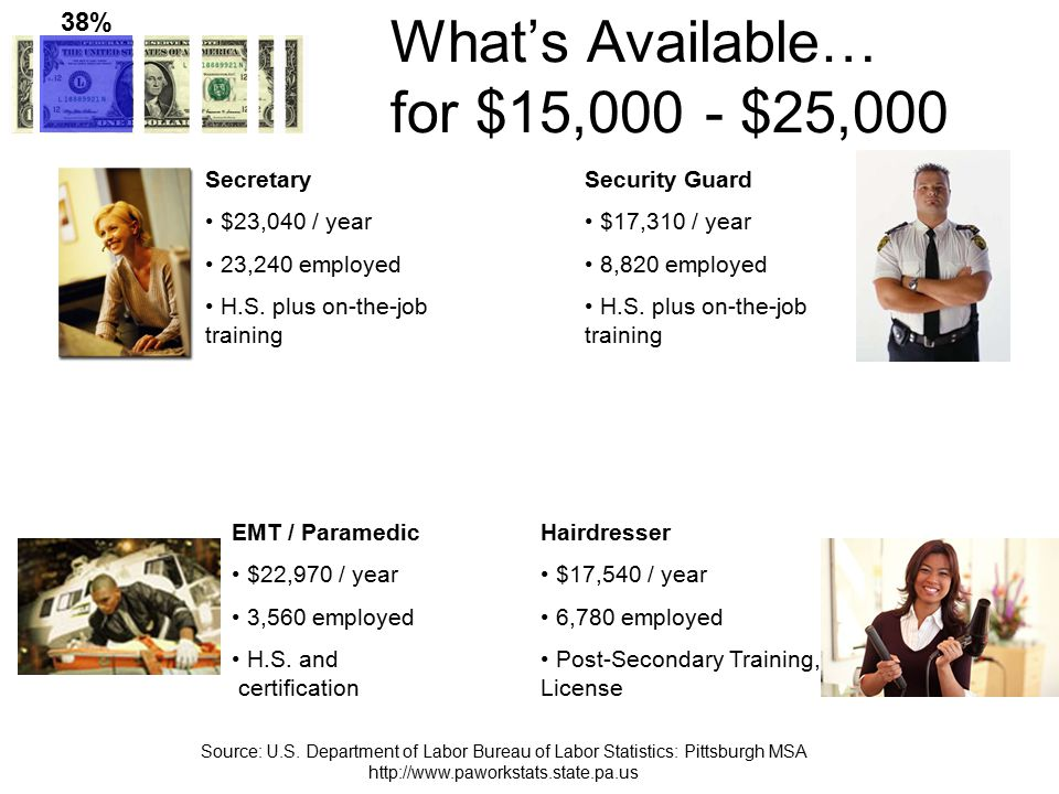 What's Available… for $25,000 - $35,000 Highway Maintenance Worker $29,680 / year 1,780 employed H.S.