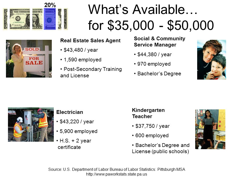 What's Available… for $50,000 - $75,000 Financial Analyst $53,940 / year 1,230 employed Bachelor's Degree Chemical Engineer $69,580 / year 200 employed Bachelor's Degree Computer Systems Analyst $59,330 / year 3,620 employed Bachelor's Degree 7% Registered Nurse $49,780 / year 26,260 employed Associate Degree and License Source: U.S.