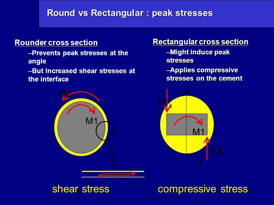 Round vs Rectangular : peak stresses M2 M1 shear stress compressive stress M1 F1 a F1 b a b Rounder cross section –Prevents peak stresses at the angle