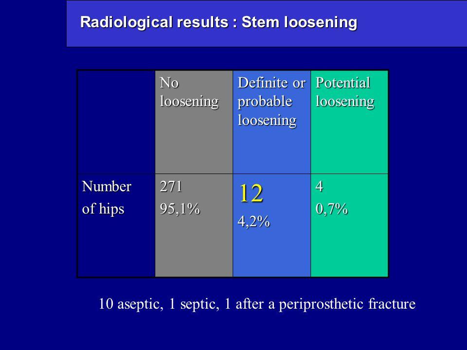 Radiological results : Stem loosening No loosening Definite or probable loosening Potential loosening Number of hips 27195,1%124,2%40,7% 10 aseptic, 1