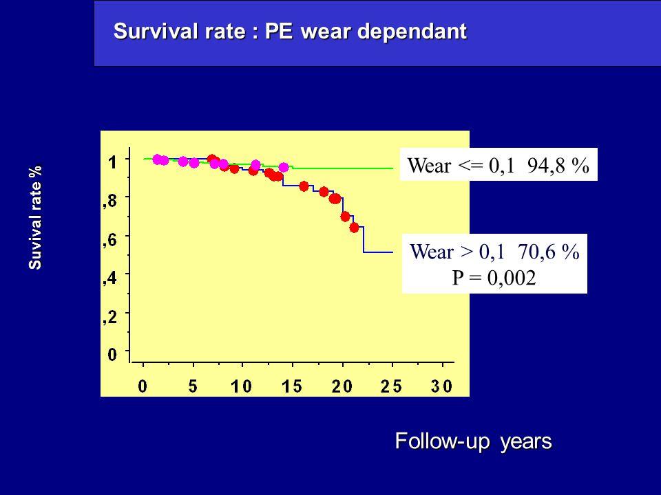 Survival rate : PE wear dependant Wear <= 0,1 94,8 % Wear > 0,1 70,6 % P = 0,002 Suvival rate % Follow-up years