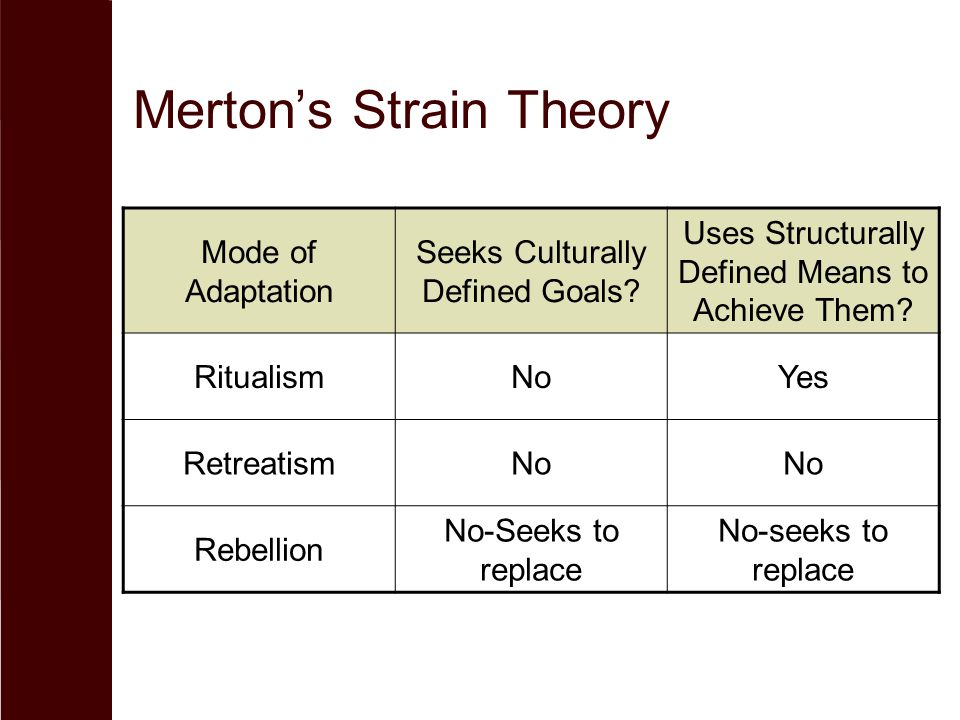 Merton's Strain Theory Mode of Adaptation Seeks Culturally Defined Goals? Uses Structurally Defined Means to Achieve Them? RitualismNoYes RetreatismNo
