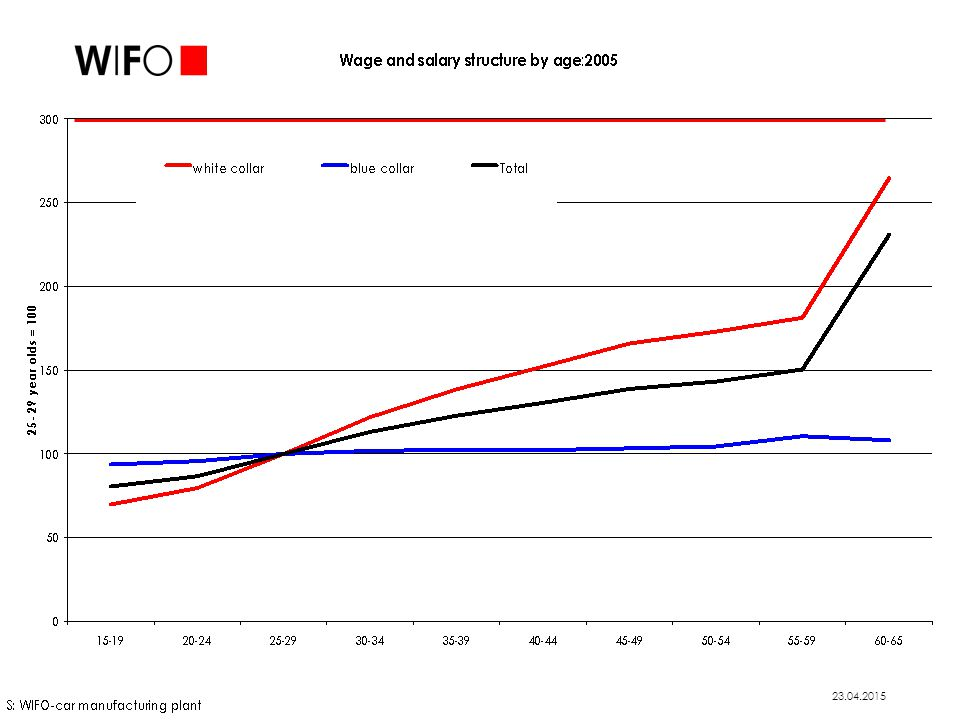 Steep age-earnings profile in Austria in international comparison Pronounced age-earnings profiles are incentive for firms to early retirement Age earnings profiles in Austria continue to rise with age for men and women alike, thus effectively forcing the less productive out of employment.