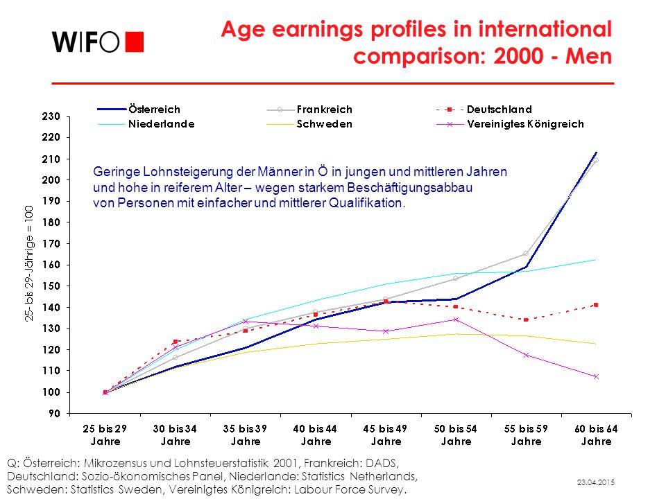 23.04.2015 Age earnings profiles in international comparison: 2000 - Men Q: Österreich: Mikrozensus und Lohnsteuerstatistik 2001, Frankreich: DADS, Deutschland: Sozio-ökonomisches Panel, Niederlande: Statistics Netherlands, Schweden: Statistics Sweden, Vereinigtes Königreich: Labour Force Survey.