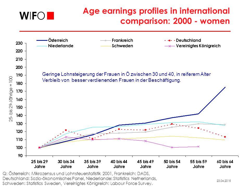 23.04.2015 Age earnings profiles in international comparison: 2000 - women Q: Österreich: Mikrozensus und Lohnsteuerstatistik 2001, Frankreich: DADS, Deutschland: Sozio-ökonomisches Panel, Niederlande: Statistics Netherlands, Schweden: Statistics Sweden, Vereinigtes Königreich: Labour Force Survey.