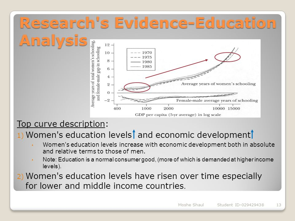 Research's Evidence-Education Analysis Moshe Shaul Student ID-02942943813 Top curve description: 1) Women's education levels and economic development