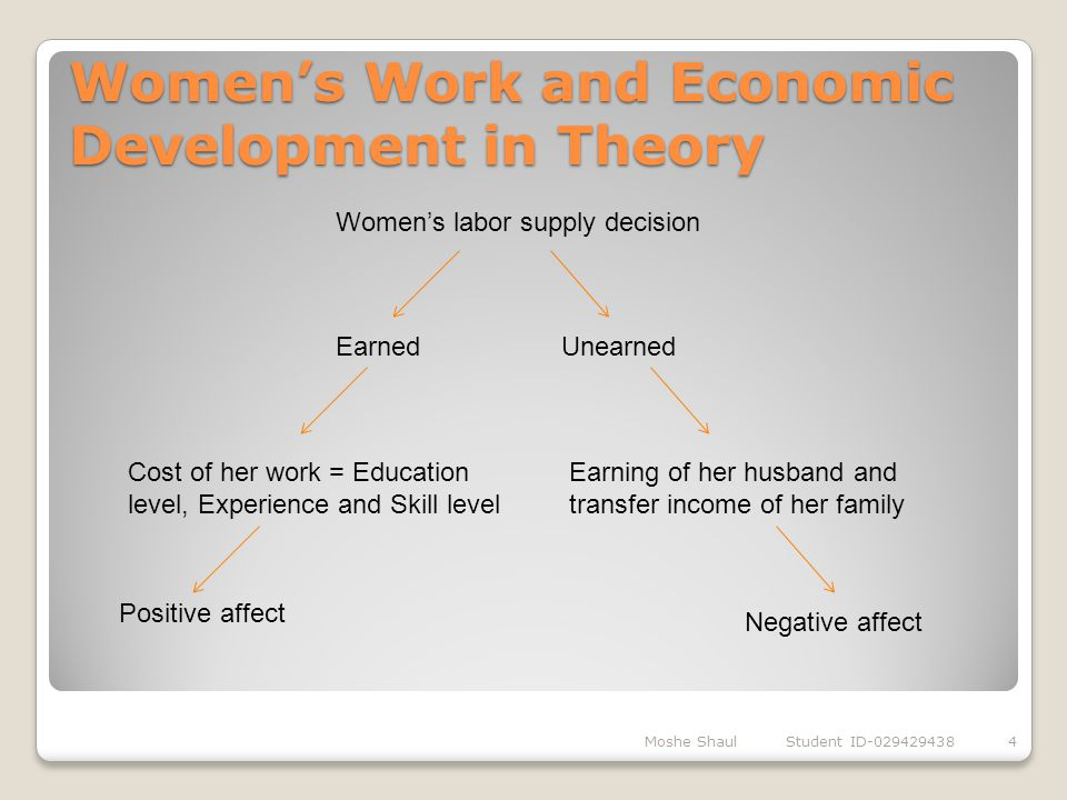 Women's Work and Economic Development in Theory Moshe Shaul Student ID-0294294384 Women's labor supply decision EarnedUnearned Cost of her work = Educ