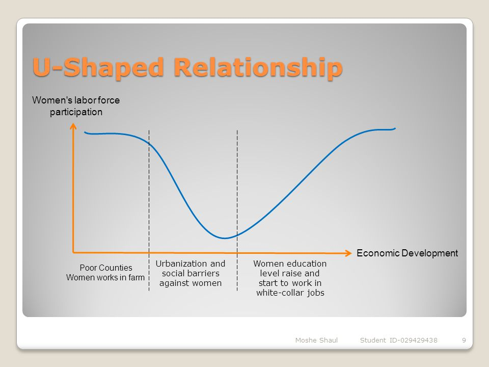 U-Shaped Relationship Moshe Shaul Student ID-0294294389 Economic Development Women's labor force participation Poor Counties Women works in farm Urban