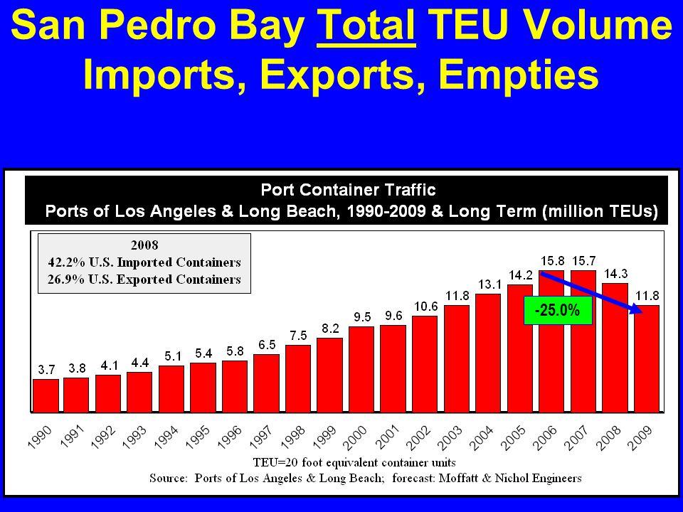 San Pedro Bay Total TEU Volume Imports, Exports, Empties -25.0%