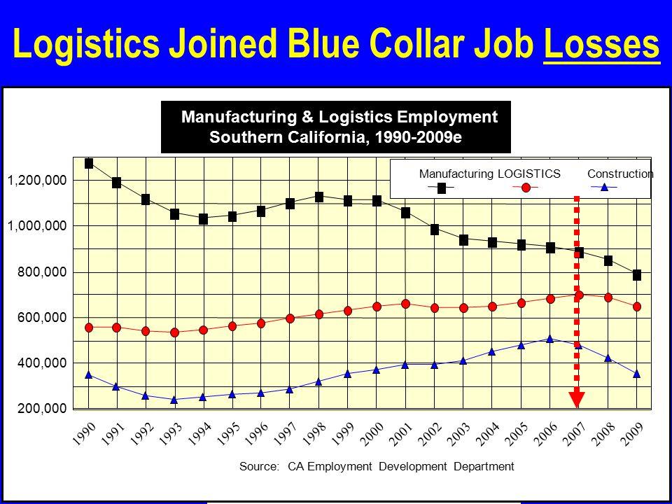 Logistics Joined Blue Collar Job Losses 19901991199219931994199519961997199819992000200120022003200420052006200720082009 200,000 400,000 600,000 800,000 1,000,000 1,200,000 ManufacturingLOGISTICS Construction Source: CA Employment Development Department Manufacturing & Logistics Employment Southern California, 1990-2009e