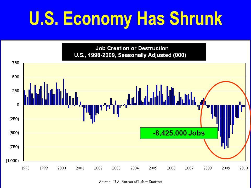 U.S. Economy Has Shrunk -8,425,000 Jobs