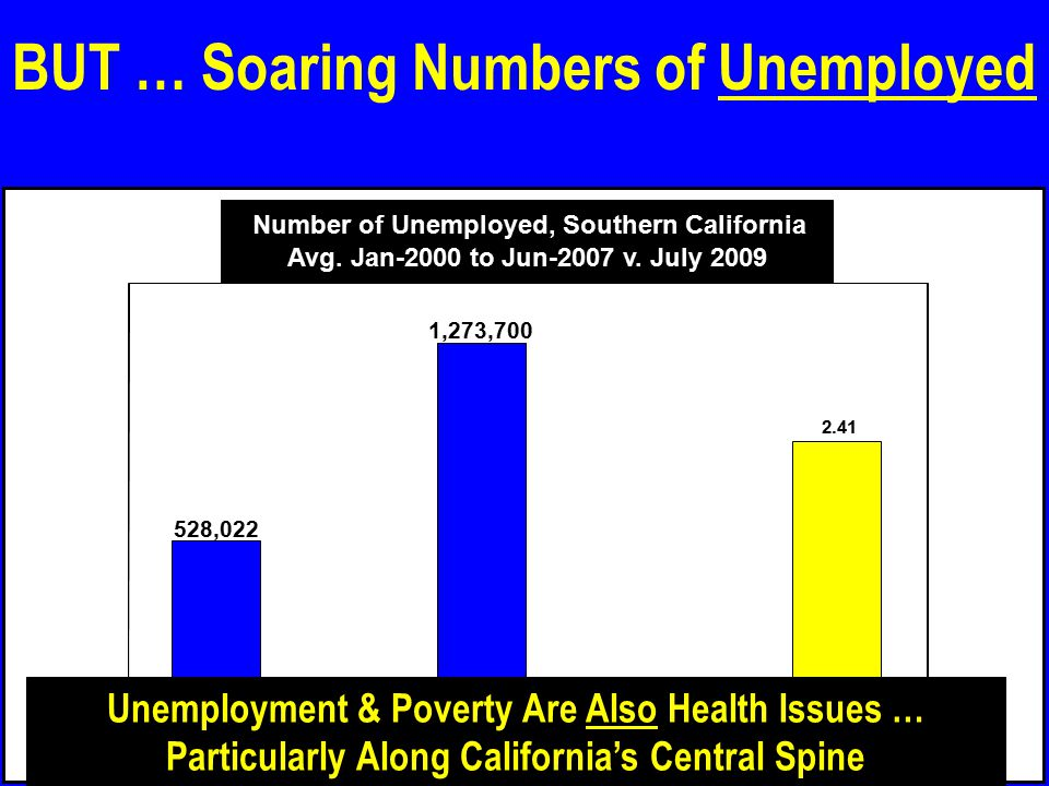 BUT … Soaring Numbers of Unemployed 528,022 Avg.