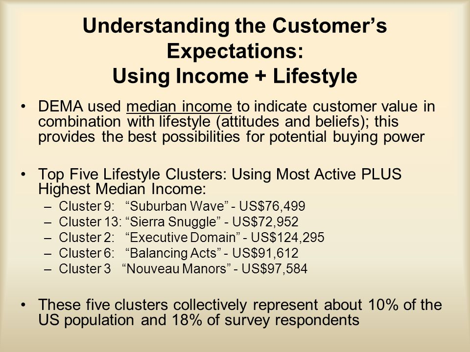 Understanding the Customer's Expectations: Using Income + Lifestyle DEMA used median income to indicate customer value in combination with lifestyle (attitudes and beliefs); this provides the best possibilities for potential buying power Top Five Lifestyle Clusters: Using Most Active PLUS Highest Median Income: –Cluster 9: Suburban Wave - US$76,499 –Cluster 13: Sierra Snuggle - US$72,952 –Cluster 2: Executive Domain - US$124,295 –Cluster 6: Balancing Acts - US$91,612 –Cluster 3 Nouveau Manors - US$97,584 These five clusters collectively represent about 10% of the US population and 18% of survey respondents