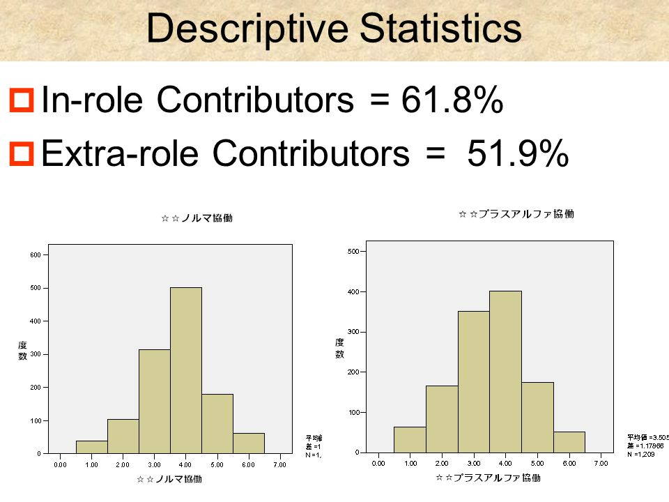 Descriptive Statistics  In-role Contributors = 61.8%  Extra-role Contributors = 51.9%
