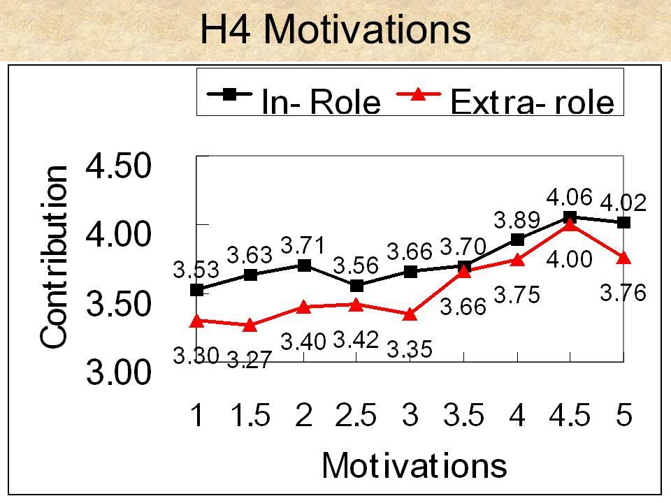 H4 Motivations