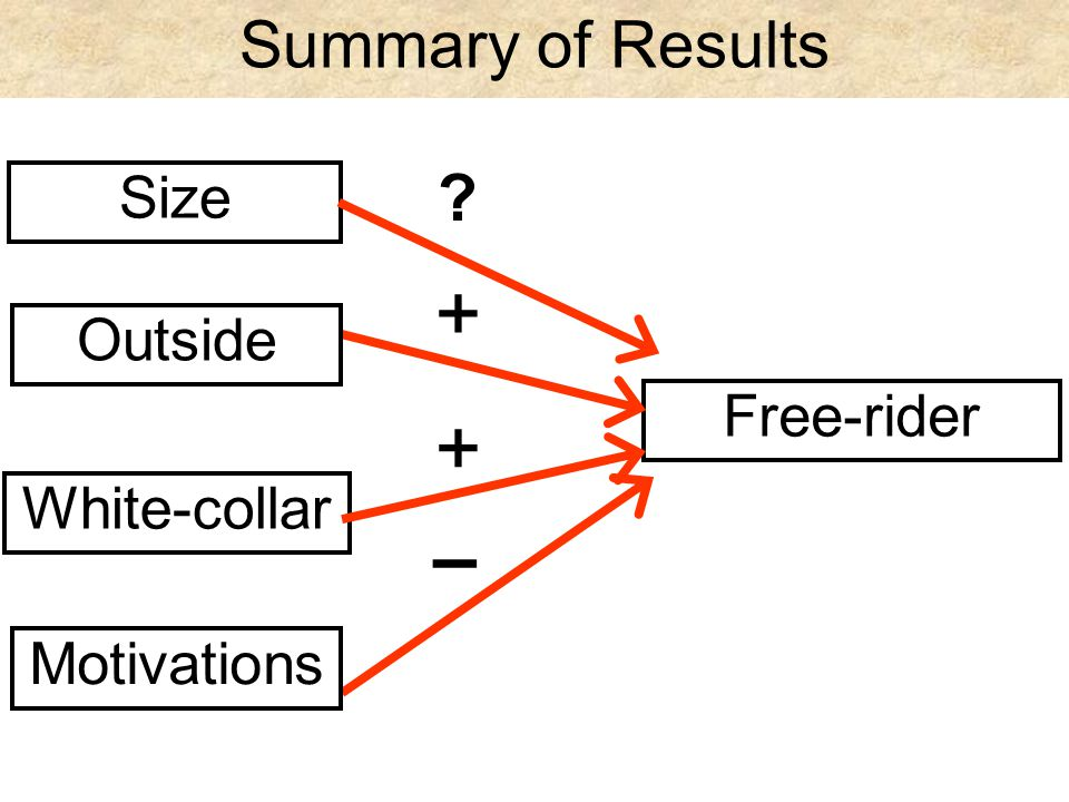 Summary of Results Size - Free-rider + Outside White-collar Motivations +